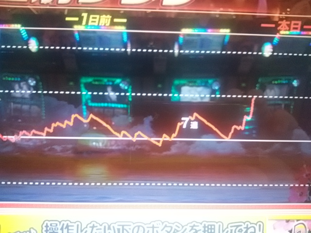 ハナハナ発狂グラフ